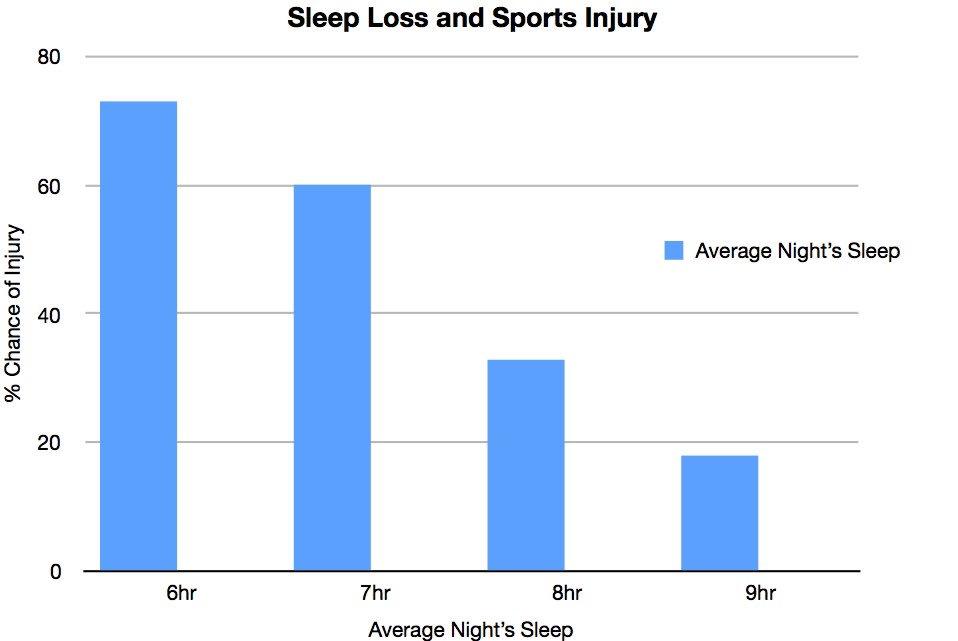 Sleep loss and sports injury