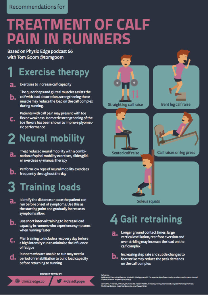 Treatment of calf pain in runners