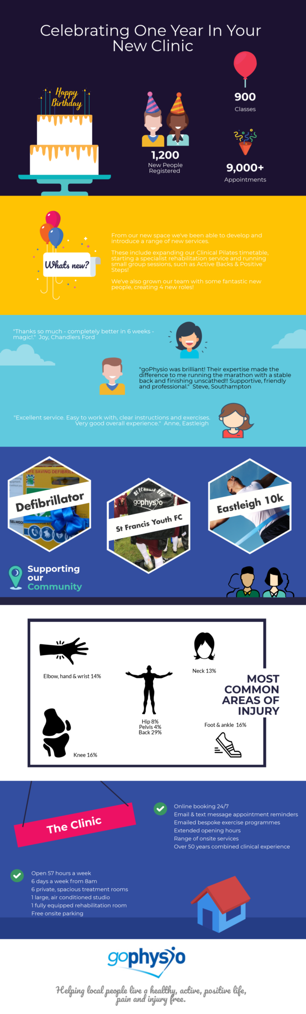 1 year in new clinic infographic