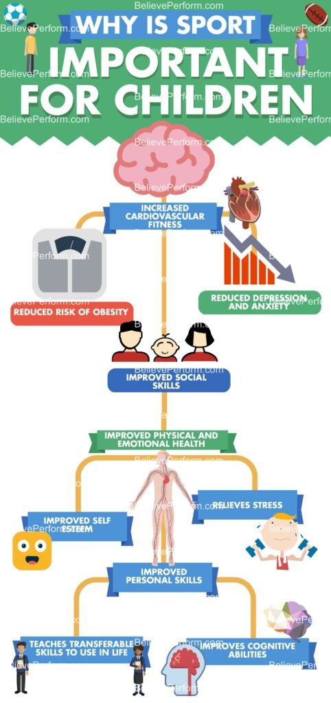 why is sport so important for children