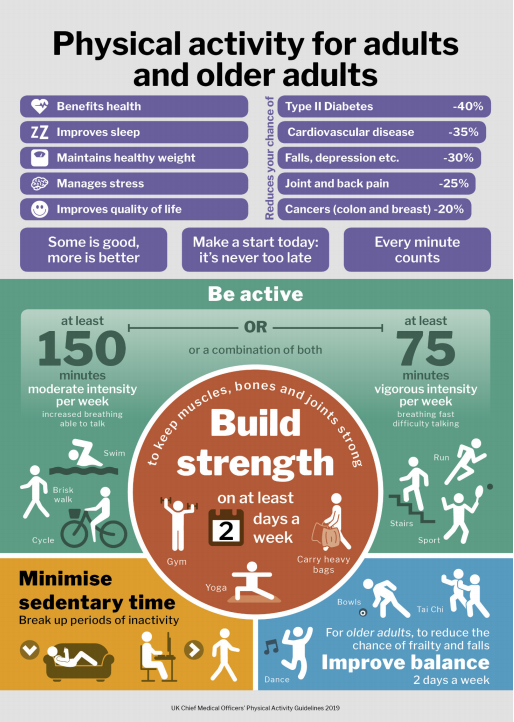 physical activity and exercise for older adults