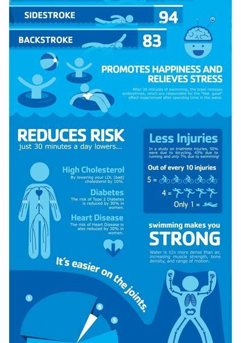 New report shows health benefits of swimming